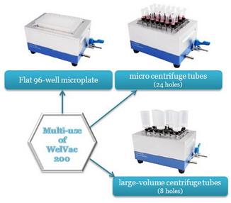 美国Science Tool微孔板过滤装置WelVac 200
